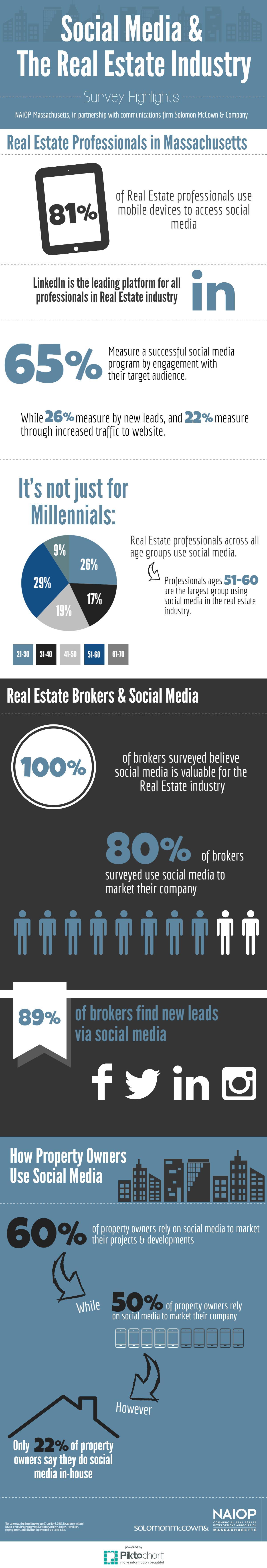 SMC-NAIOP_SocialMediaRE-infographic